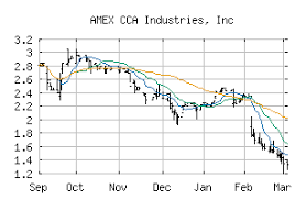 Free Trend Analysis Report For Cca Industries Inc Caw