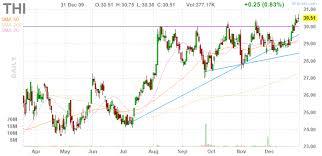 Thi Stock Chart Tim Hortons Thi Phantasmix Com