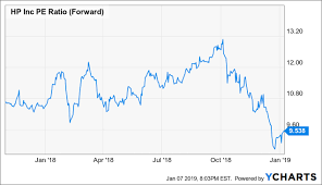 Hpe Org Chart Hp Inc 2019 Will Be A Banner Year Hp Inc Nyse Hpq