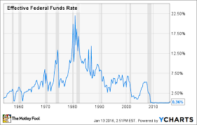 Fed Interest Rate Chart Interest Rates 2016 What To Expect The Motley Fool