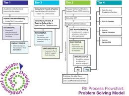 Rti Behavior Flow Chart Response To Intervention Cartoons Rti Process Flow Chart