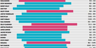 Octave Range Chart Comparing The Top Artists Past And Present By Vocal Range