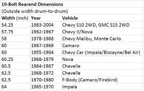 Competent Chevy Drive Shaft Length Chart Drive Shaft Length
