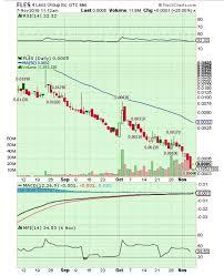 Nphc Stock Chart Twitter Posts From Stockalert8 Inno Intv Btsc Glpt