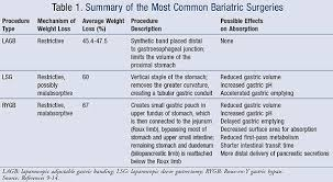 Adderall Bioavailability Chart Implications Of Bariatric Surgery On Absorption Of Nutrients