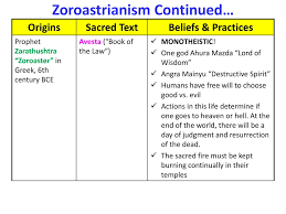 Zoroastrianism Vs Christianity Chart Ap Western Religions Hw Fill In Your Religion Chart For The