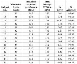 Fetal Heart Rate By Week Chart Fetal Heart Rate Chart Fetal Heart Rate Chart By Week