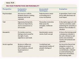 personality theories simplfied comparison chart of major personality theories jpg 576