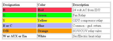 wiring color code wiring image wiring diagram ac thermostat wiring color code ac wiring diagrams on wiring color code