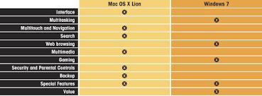 Mac Os X Chart Mac Os X Lion Vs Windows 7 Which Os Is Best Laptop Mag