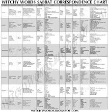 Sabbat Names Dates Correspondences And Activities