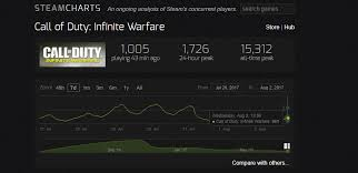 Call Of Duty Infinite Warfare Is Doing Pretty Well Than