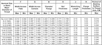 Hex Flange Nuts Zero Products Inc