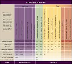 Scentsy Compensation Plan Scentsy Candles