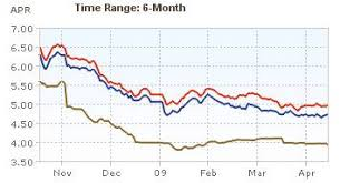 5 Year Mortgage Rate Chart Mortgage Rates 6 Month And 5 Year Charts At Curious Cat