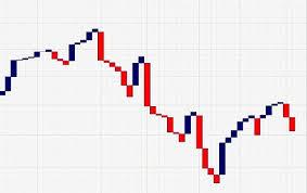 How To Use Three Line Break Chart Strategy Stockmaniacs