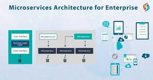 Micro Services Architecture For Enterprise Software Development