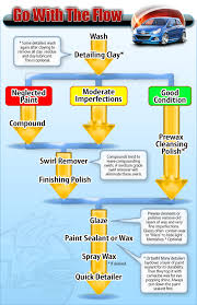 Chemical Guys Detailing Flow Chart Polishing Flow Chart Chemical Guys Video Detailing World