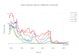 Libor Rate Chart Libor Interest Rate For Different Currencies Line Chart