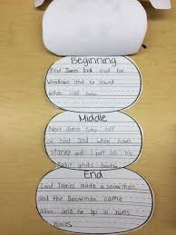 Story Template Beginning Middle End Beginning Middle End Writing Template Free And Foldable