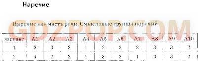➄ ГДЗ решебник тесты по русскому языку класс Селезнёва 1 Наречие как часть речи Смысловые группы наречий