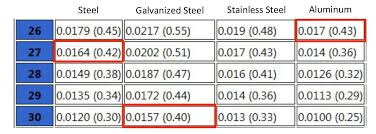 Metal Roof Gauge Thickness Chart The Pitfalls Of Using Gauge To Compare Thickness Quality Edge