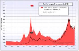 Gold Metal Price Chart Commodity Com The Easy Way To Start Commodity Trading Today