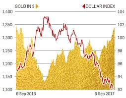 Gold Etf Gold Prices At 11 Month High Which Gave Maximum