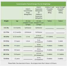 benadryl weight chart pleasant tylenol dosage for kids by weight kids matttroy of benadryl weight