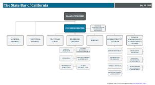 Dmv Organizational Chart California Government Organization Chart Related Keywords