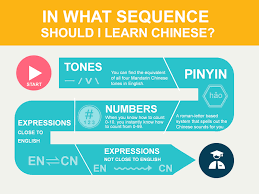 Frequently Asked Questions About Chinese