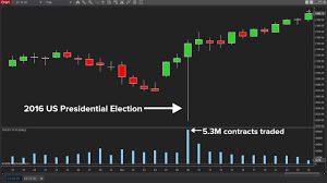 Whether you are new to futures trading, or been trading futures for years, it is imperative that you fully understand the fundamentals of how futures work. Trade The Election In Real Time With Futures Ninjatrader Blog