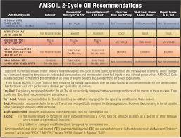 Harley Davidson Oil Chart Amsoil Recommendation Chart For Harley Davidson