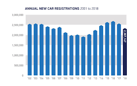 Uk 2018 Car Sales Analysis Winners And Losers Car Magazine