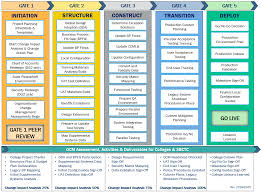 Quality Gates Chart Sbctc