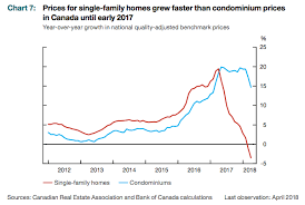 Housing Speculators Have Shifted From Houses To Condos In
