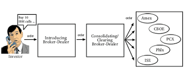 Robert S Rules Of Order Flow Chart Special Study Payment For Order Flow And Internalization In