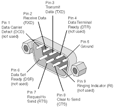 db 9 connector pinout null modem wiring diagram