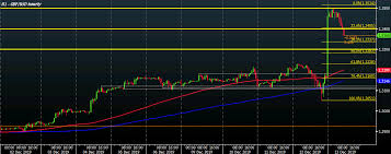Gbp Usd Live Chart Investing Forexlive Forex Technical Analysis Live Updates