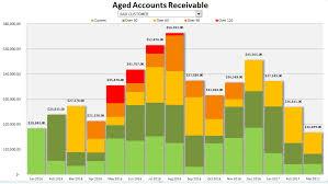 Aged Accounts Receivable Aged Accounts Receivable Chart Howtoexcel Net