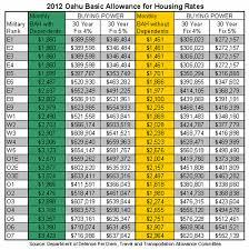 41 Correct Bah Allowance Chart