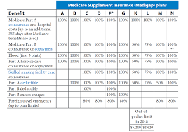 2019 Medigap Chart Compare Medicare Supplement Plans Side By Hrg Best Insurance
