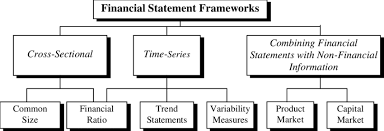 financial statement fosters classification of financial statement analysis techniques