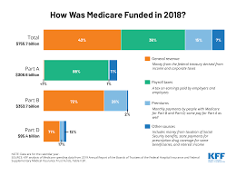 How Was Medicare Funded In 2018 The Henry J Kaiser