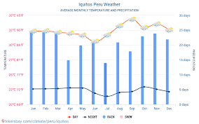 Lima Peru Climate Chart Iquitos Peru Weather 2020 Climate And Weather In Iquitos