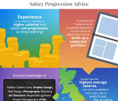 Google Graphic Design Salary Graphic Design Salary And Progression Infographic Fifteen