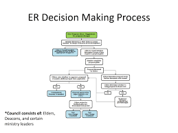 Decision Making Charts And Diagrams Emmaus Road Crew Decision Making Process Flow Chart