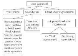 Zoroastrianism Vs Christianity Chart Is Atheism A Belief Or A Lack Of Belief Strange Notions