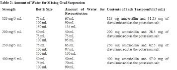 Augmentin Oral Suspension Dosage Guide Drugs Com