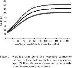 Beef Calf Growth Chart Growth Curve Of Nellore Calves Reared On Natural Pasture In